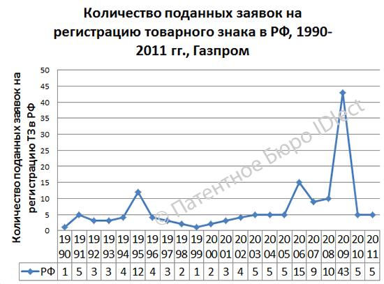 Газпром, ТЗ 1990-2011