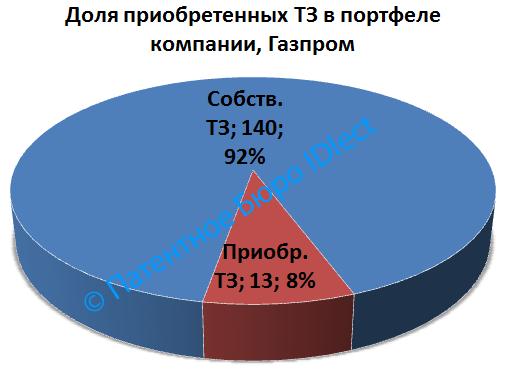 Газпром, доля приобр.ТЗ