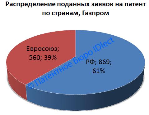 Газпром, общее количество патентов, страны