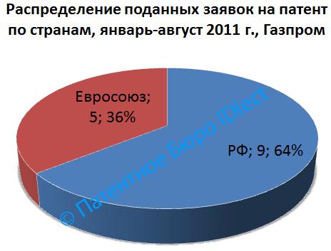 Газпром, 01-08,2011, страны