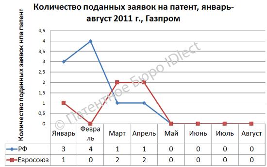 Газпром, 01-08,2011