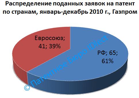 Газпром, 01-12,2010, страны