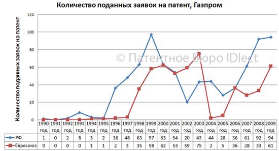Газпром, 1990-2009